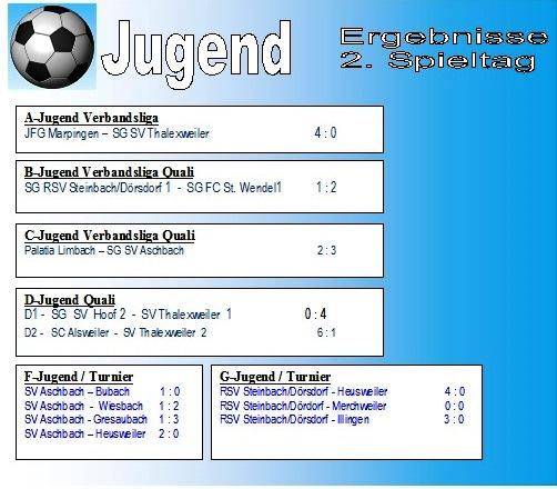 2. Spieltag Jugend