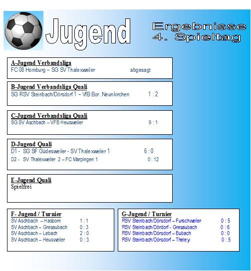4. Spieltag Jugend